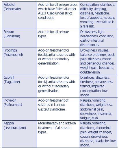 Types of Anti-Epileptic Drugs (AEDs) | Epilepsy Ireland